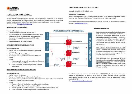 Formación Profesional Aragón 2018 19 Efas De Aragón